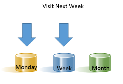 Webtrends Visitor Buckets Weekly0.3.png
